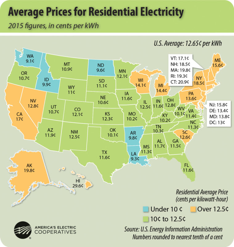 2015 Electricity Rates Across US