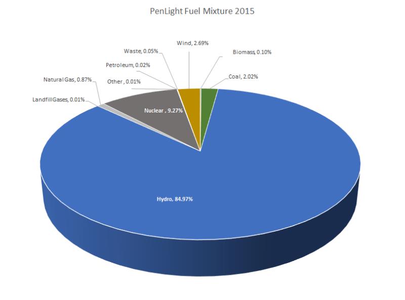 2015 Fuel Mix Pie Chart