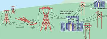 Step 1 of power restoration process