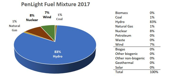 Biomass 0%. Coal 1%. Hydro 83%. Natural Gas 1%. Nuclear 8%. Petroleum 0%. Waste 0%. Wind 0%. Biogas 0%. Other biogenic 0%. Other non-biogenic 0%. Geothermal 0%. Solar 0%. Total 100%.