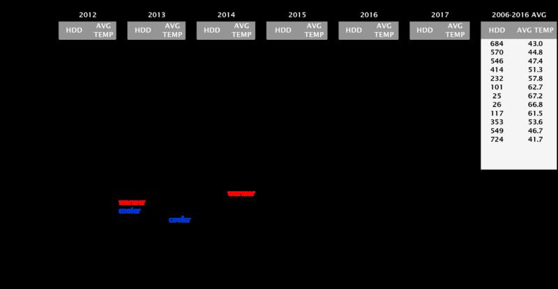 Heating Degree Days through April 2017