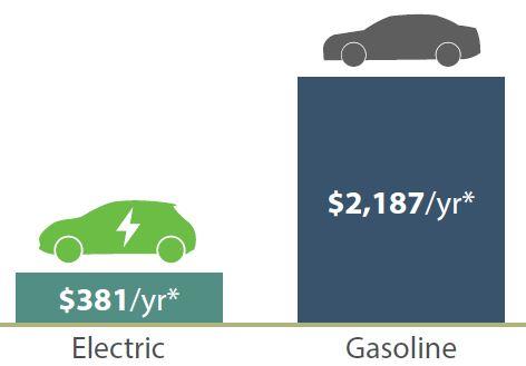 Electric vs gasoline price comparison