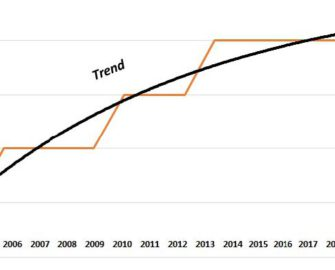 Graph of reliability in industry quintiles, rising from 4th quintile in 2005 to 1st quintile in 2013..