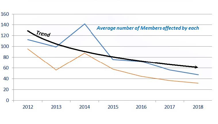 Graph showing average number of members affected by each outage.